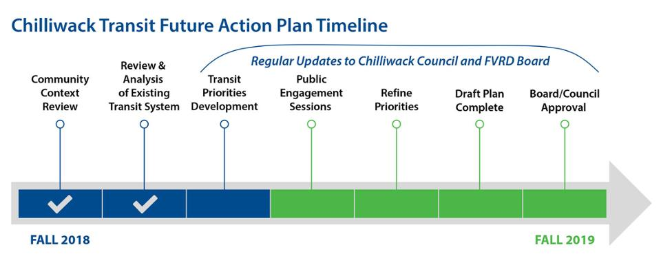 action plan for future development